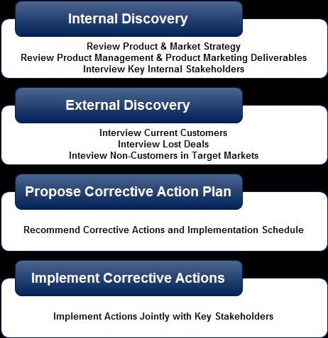 Revenue Forensics Process